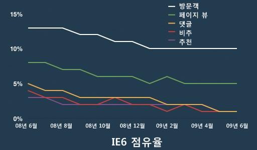 IE6 점유율
