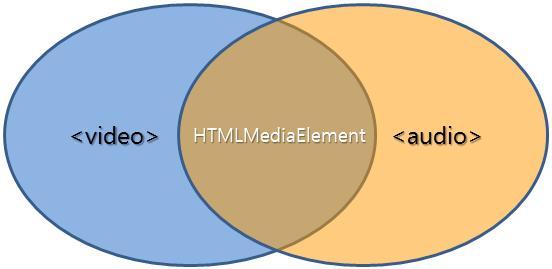 HTML5 video,audio,HTMLMediaElement