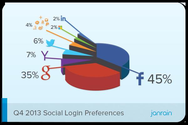 Q4-2013-Social-Login-Preferences