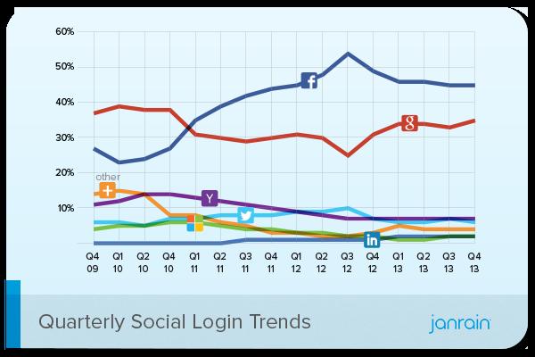 Q4-2013-Social-Login-Trend
