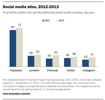 출처 : Social Media Update 2013 by Pew Research Center